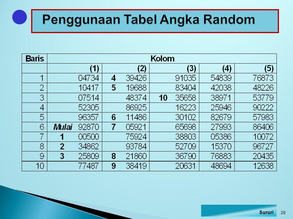 Penggunaan Tabel Angka Random