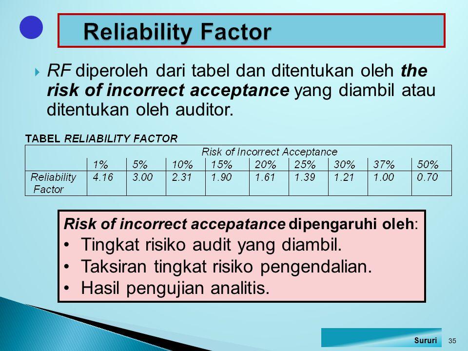 Reliability Factor RF diperoleh dari tabel dan ditentukan oleh the risk of incorrect acceptance yang diambil atau ditentukan oleh auditor.