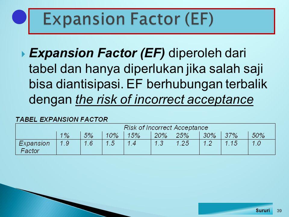 Expansion Factor (EF)