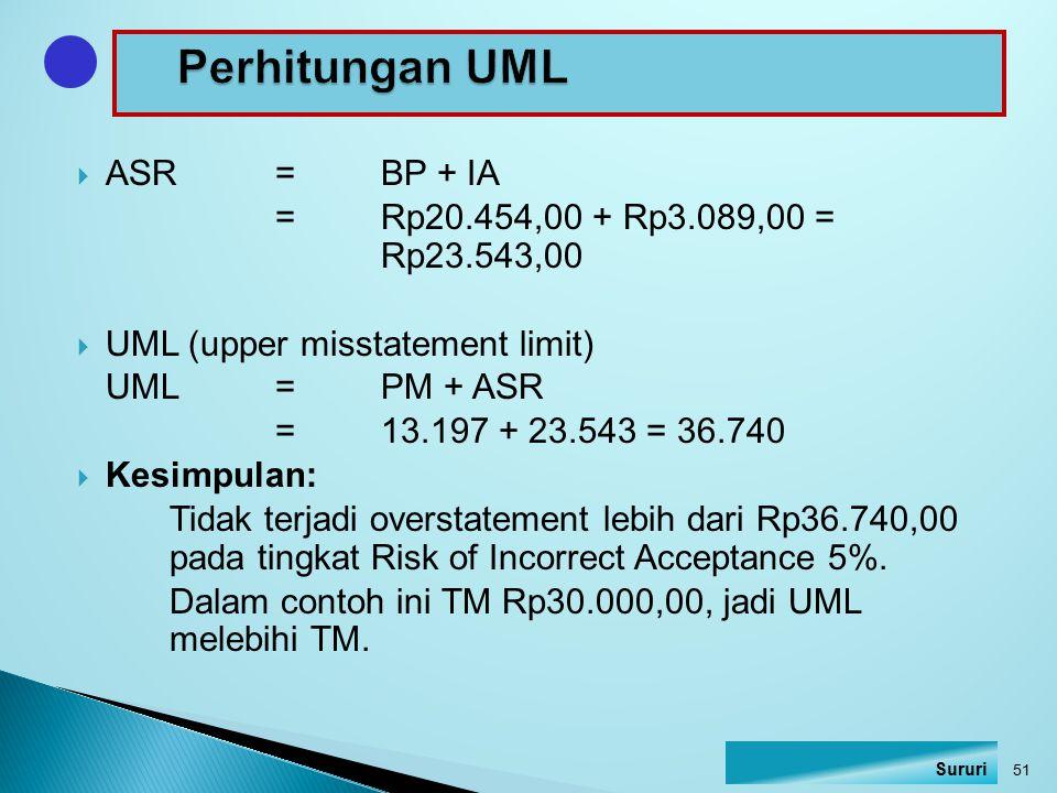 Perhitungan UML ASR = BP + IA = Rp20.454,00 + Rp3.089,00 = Rp23.543,00