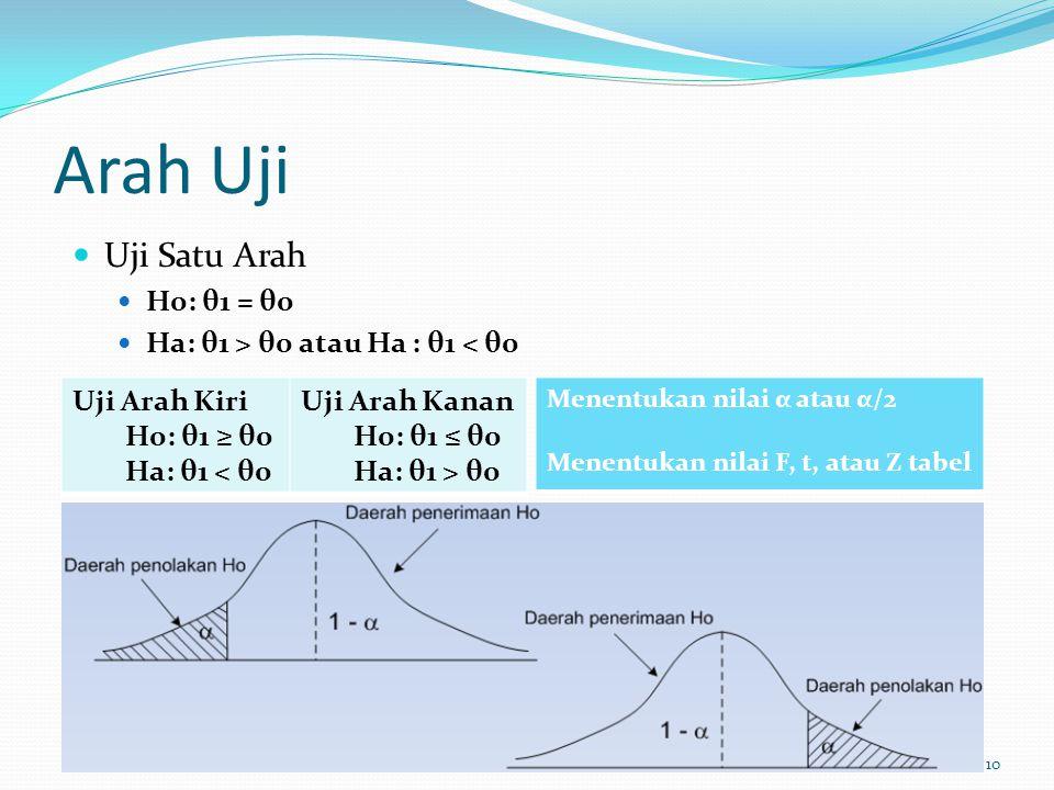 Arah Uji Uji Satu Arah H0: θ1 = θ0 Ha: θ1 > θ0 atau Ha : θ1 < θ0