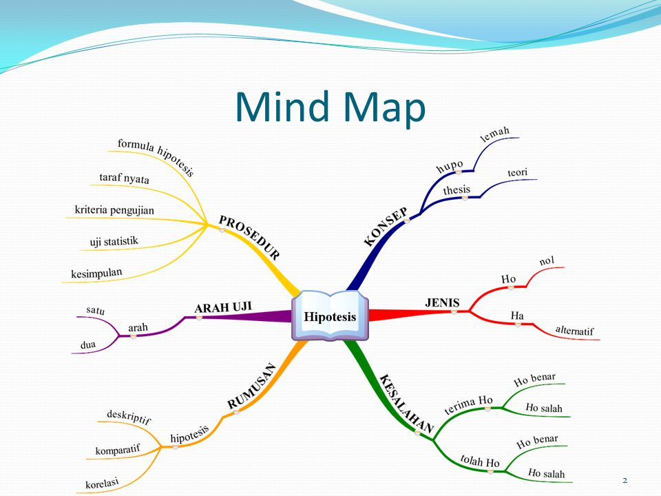mind mapping thesis