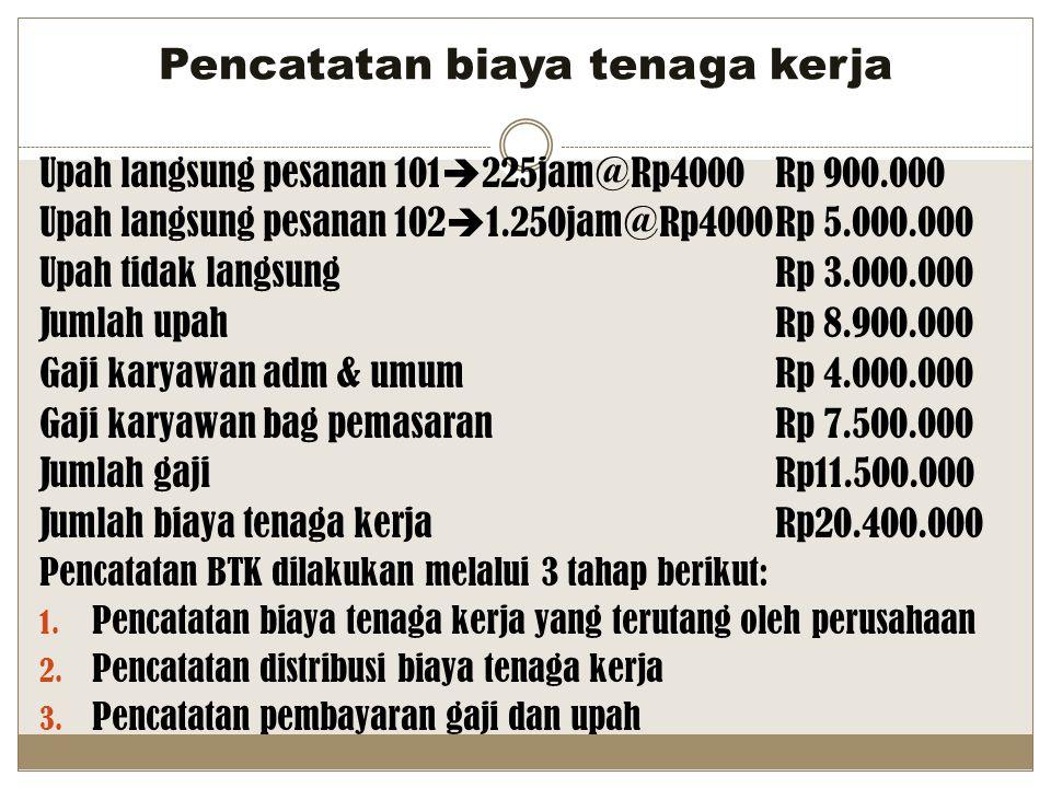 Pencatatan biaya tenaga kerja