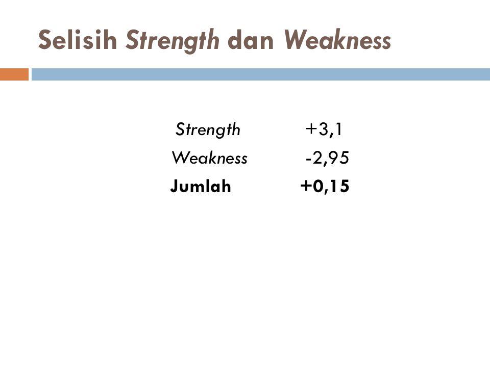 Selisih Strength dan Weakness