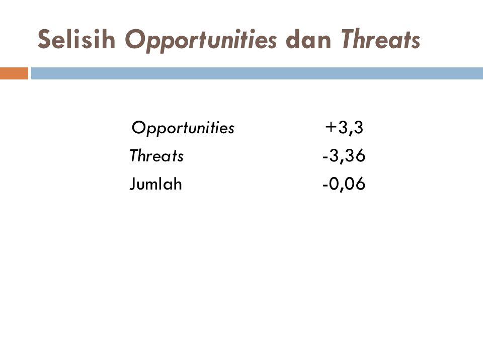 Selisih Opportunities dan Threats