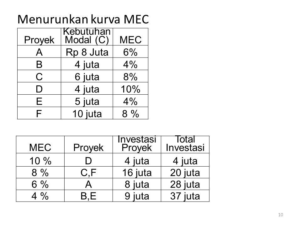 Menurunkan kurva MEC Proyek Kebutuhan Modal (C) MEC A Rp 8 Juta 6% B