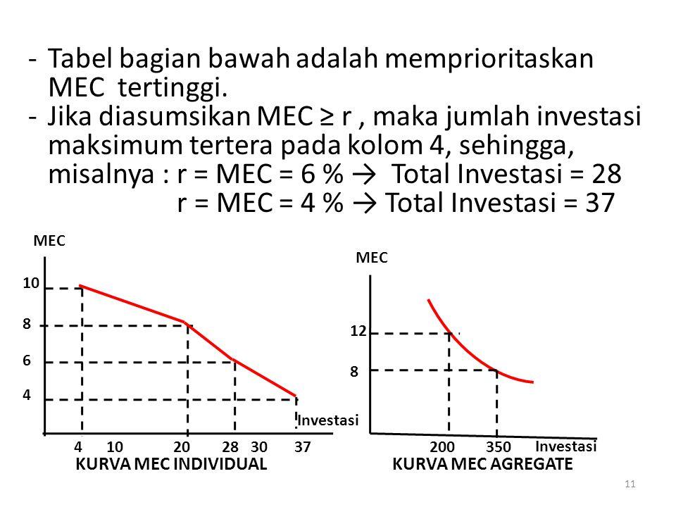 Tabel bagian bawah adalah memprioritaskan MEC tertinggi.