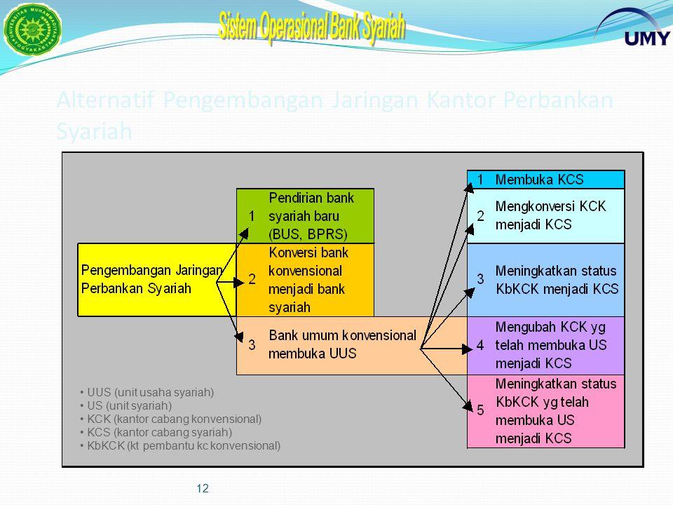 Alternatif Pengembangan Jaringan Kantor Perbankan Syariah