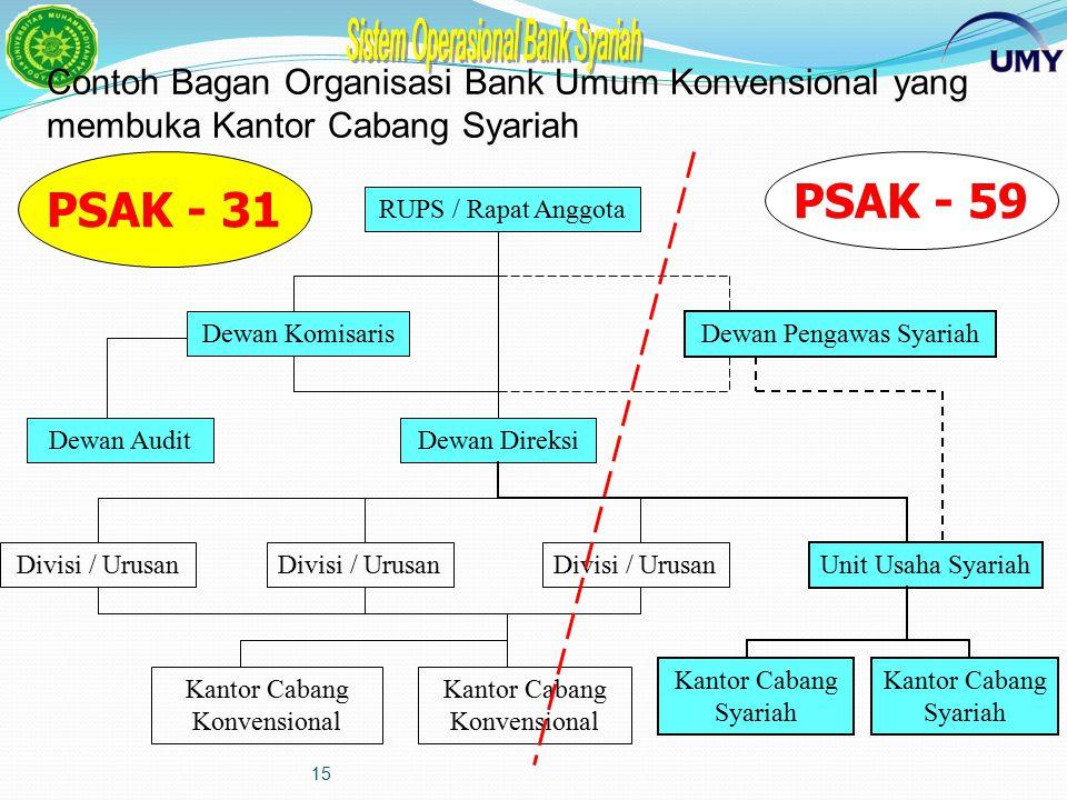Contoh Bagan Organisasi Bank Umum Konvensional yang membuka Kantor Cabang Syariah
