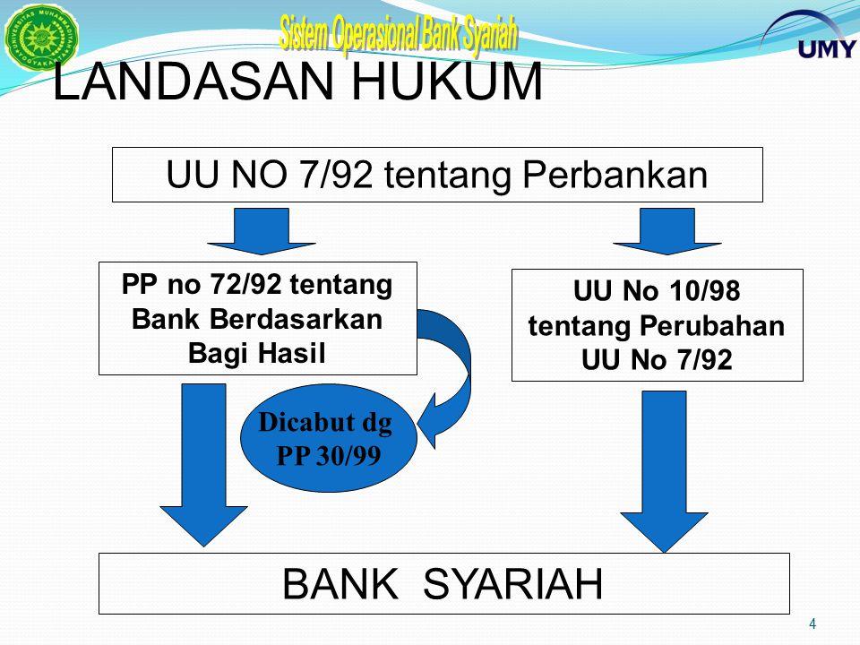 LANDASAN HUKUM BANK SYARIAH UU NO 7/92 tentang Perbankan