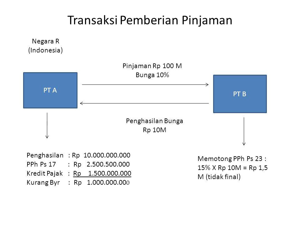 Transaksi Pemberian Pinjaman