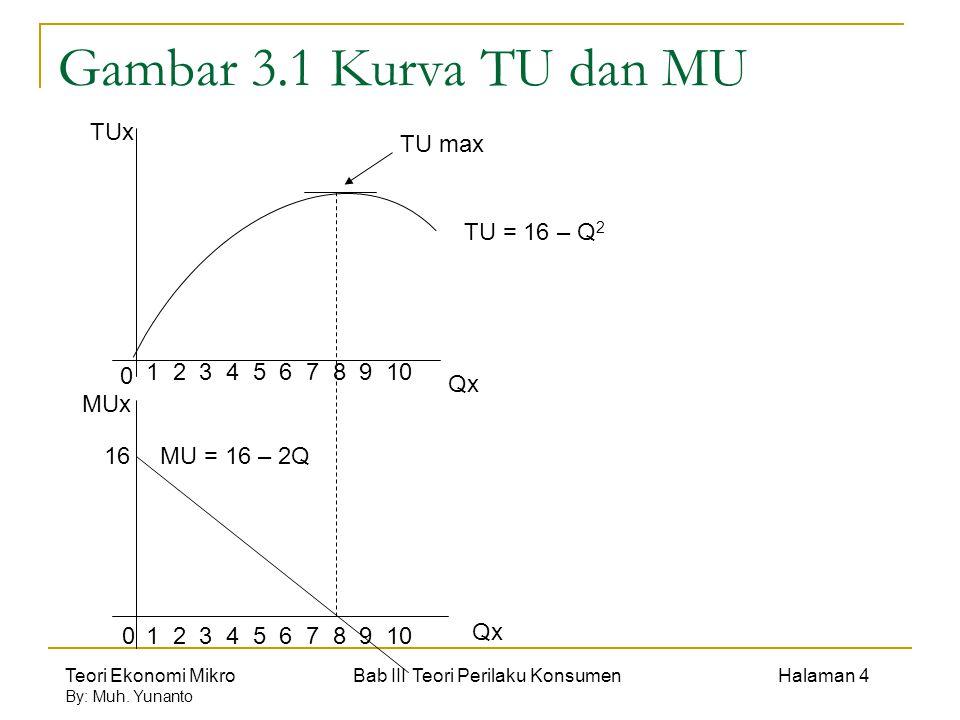 Gambar 3.1 Kurva TU dan MU TUx TU max TU = 16 – Q2