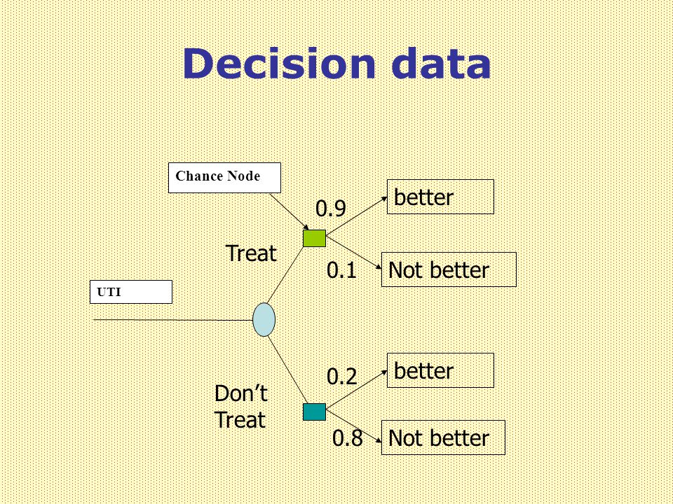 Decision data better 0.9 Treat 0.1 Not better better 0.2 Don't Treat