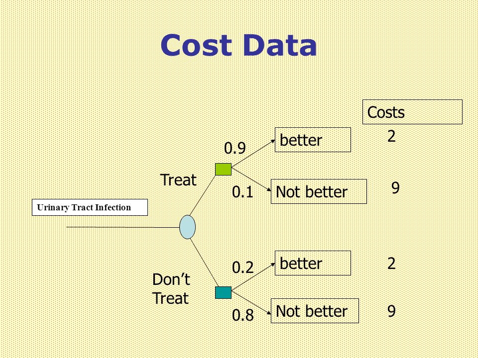 Cost Data Costs 2 better 0.9 Treat 9 0.1 Not better better 2 0.2