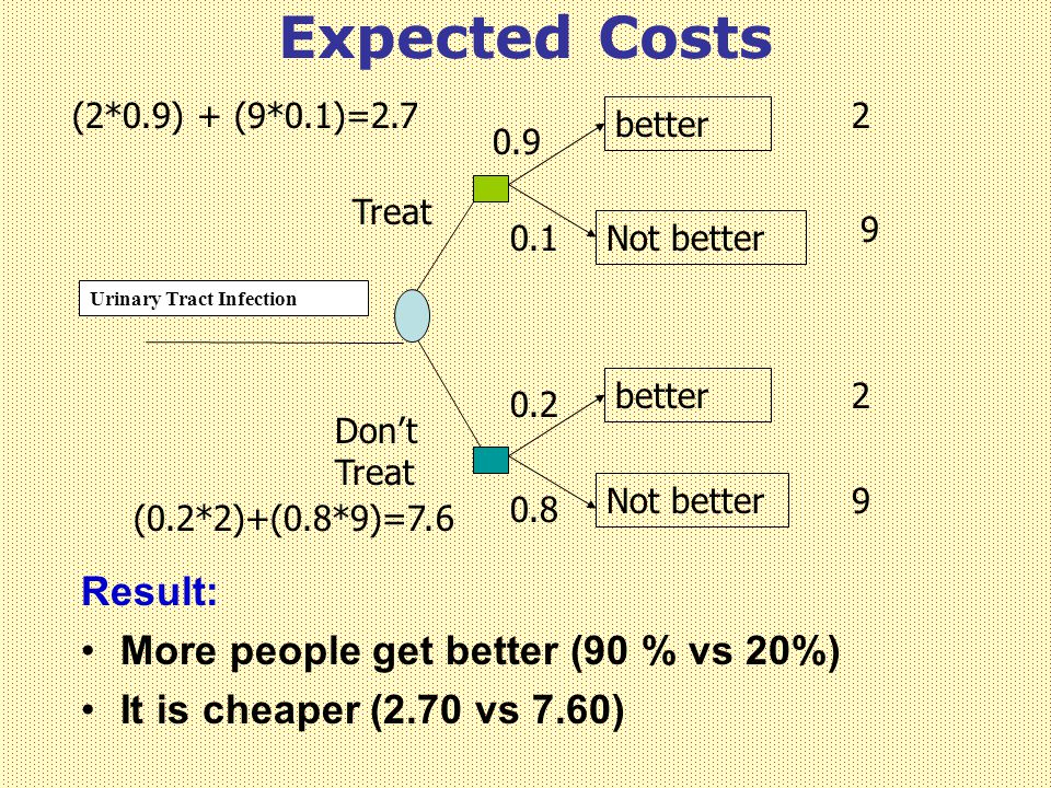 Expected Costs Result: More people get better (90 % vs 20%)