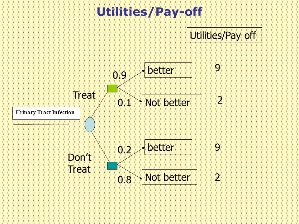 Utilities/Pay-off Utilities/Pay off 9 better 0.9 Treat 2 0.1