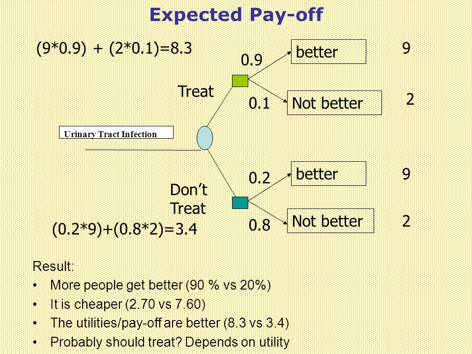 Expected Pay-off (9*0.9) + (2*0.1)=8.3 9 better 0.9 Treat 2 0.1