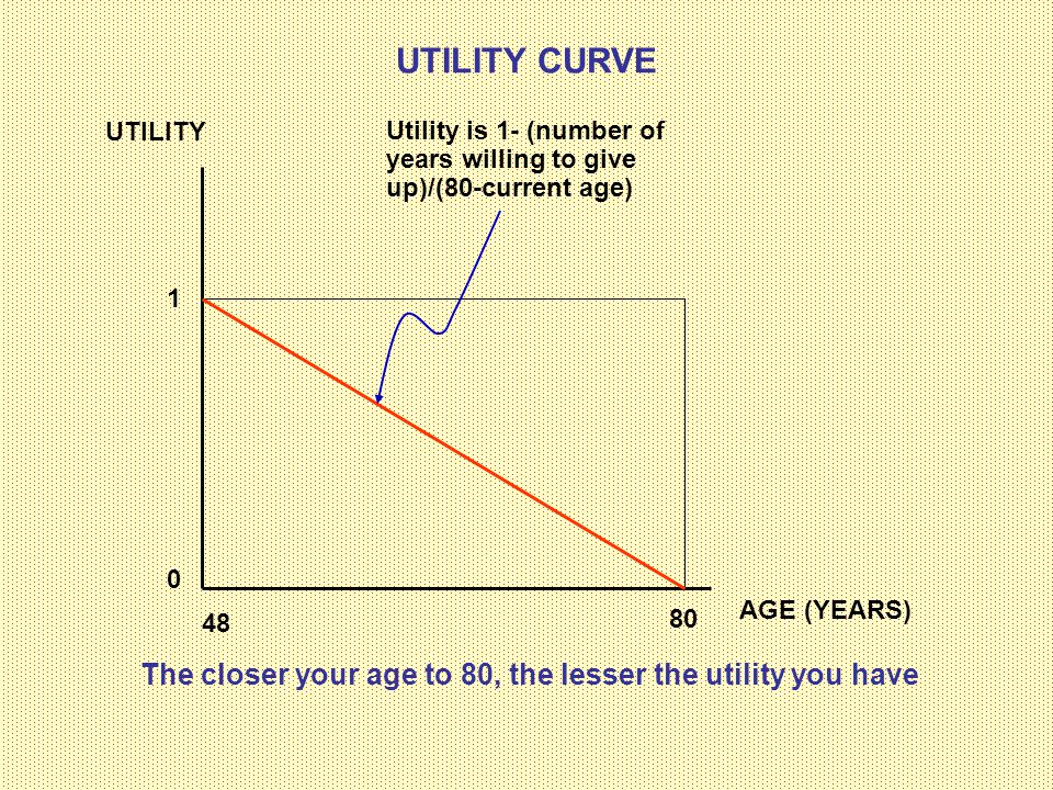 UTILITY CURVE UTILITY. Utility is 1- (number of years willing to give up)/(80-current age) 1. AGE (YEARS)