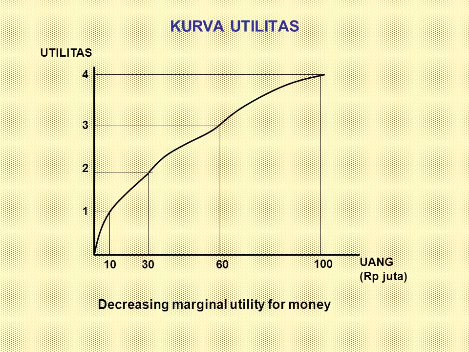 KURVA UTILITAS Decreasing marginal utility for money UTILITAS 4 3 2 1