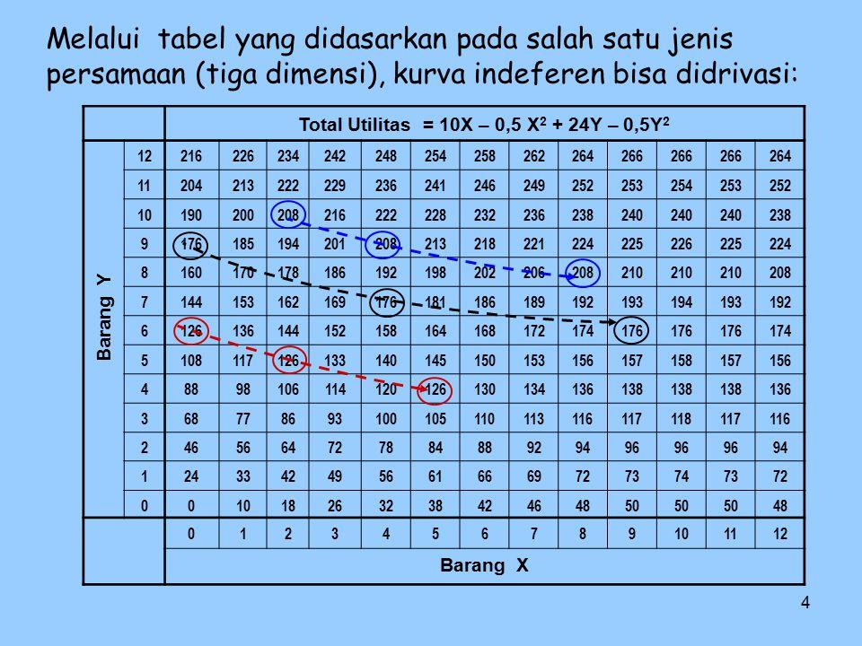 Total Utilitas = 10X – 0,5 X2 + 24Y – 0,5Y2