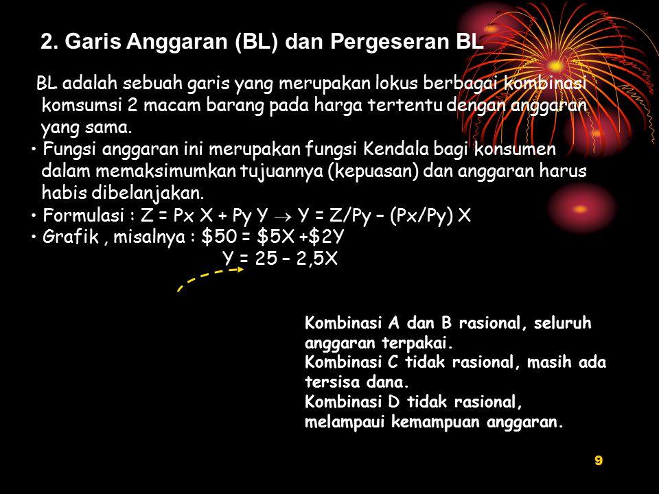 2. Garis Anggaran (BL) dan Pergeseran BL