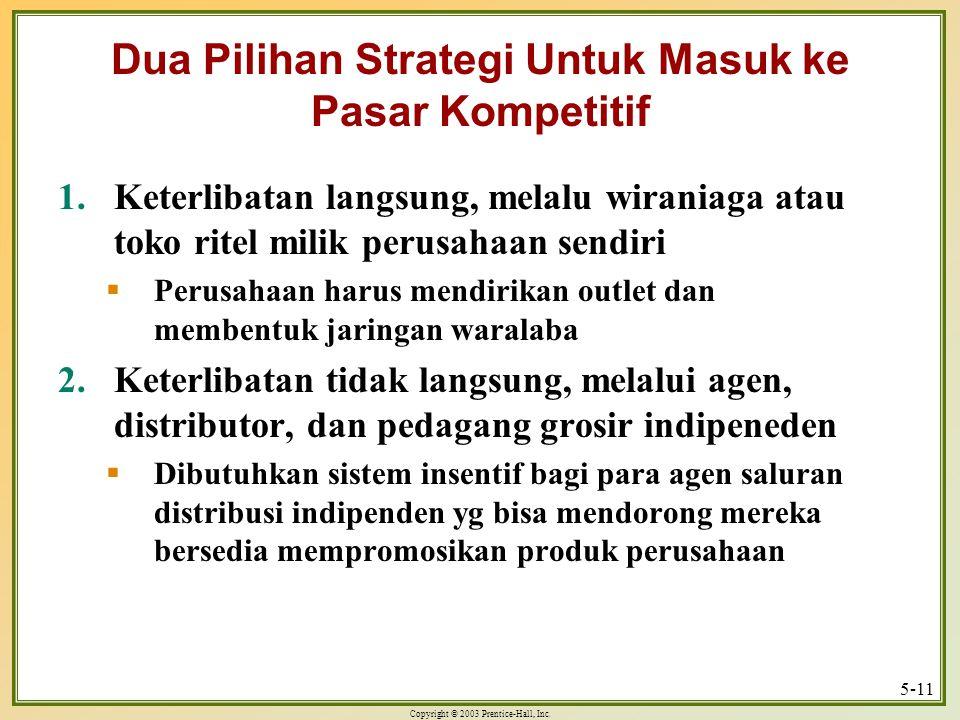 Dua Pilihan Strategi Untuk Masuk ke Pasar Kompetitif