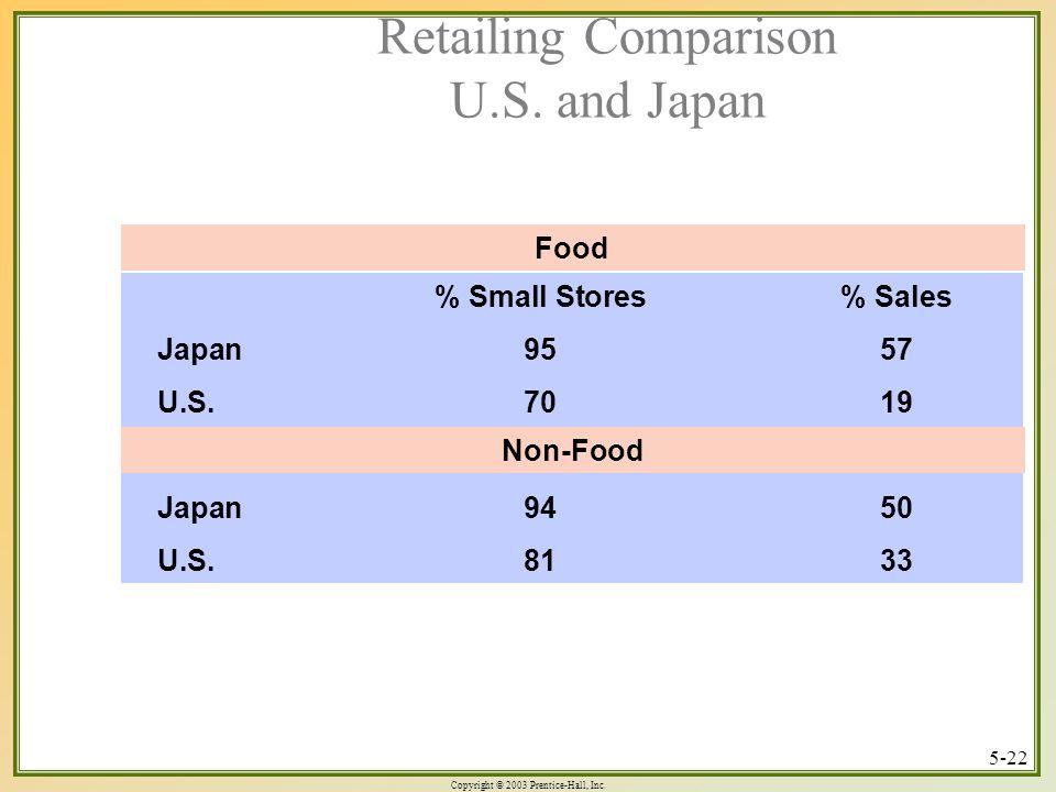 Retailing Comparison U.S. and Japan