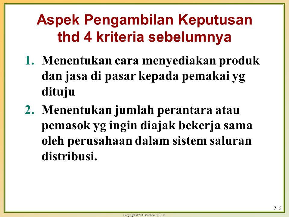Aspek Pengambilan Keputusan thd 4 kriteria sebelumnya