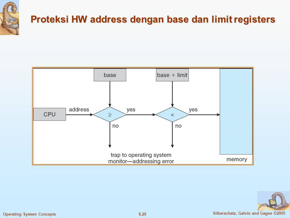 Proteksi HW address dengan base dan limit registers