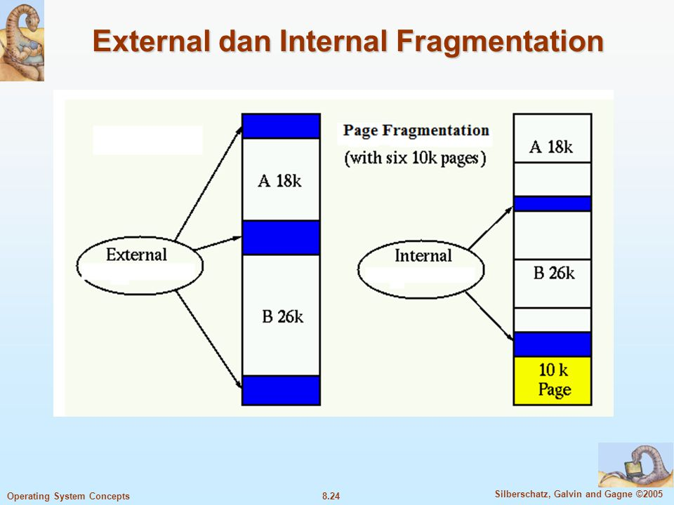 External dan Internal Fragmentation