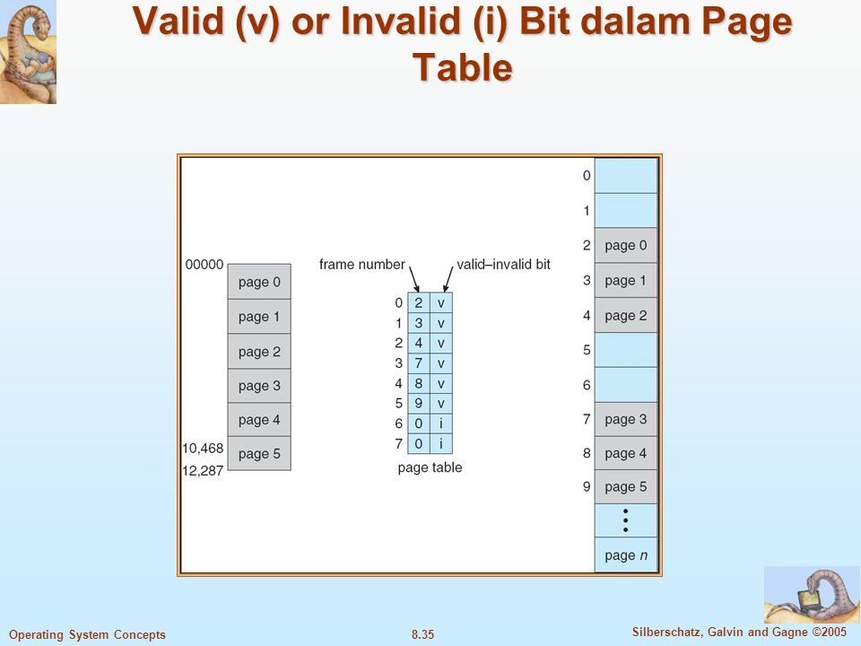 Valid (v) or Invalid (i) Bit dalam Page Table