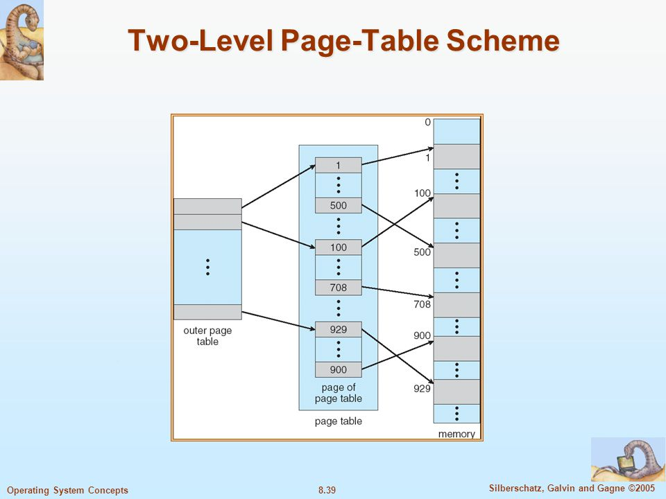 Two-Level Page-Table Scheme