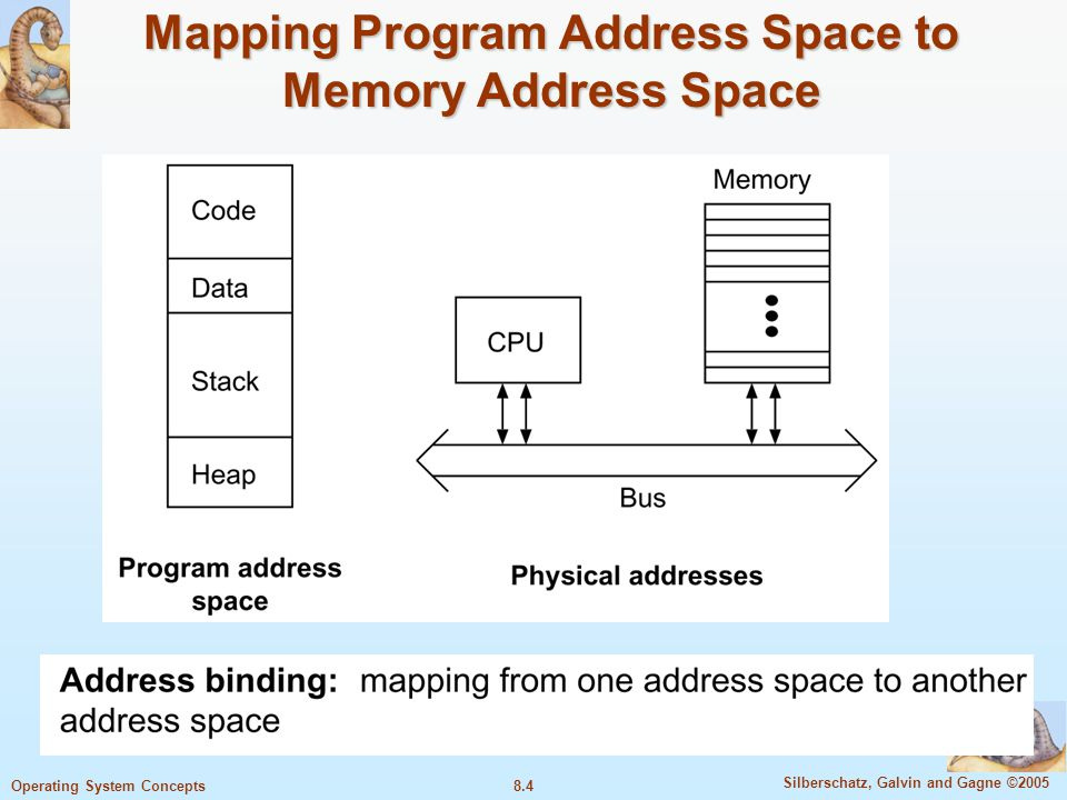 Mapping Program Address Space to Memory Address Space