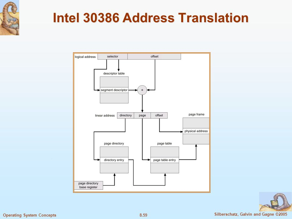 Intel 30386 Address Translation