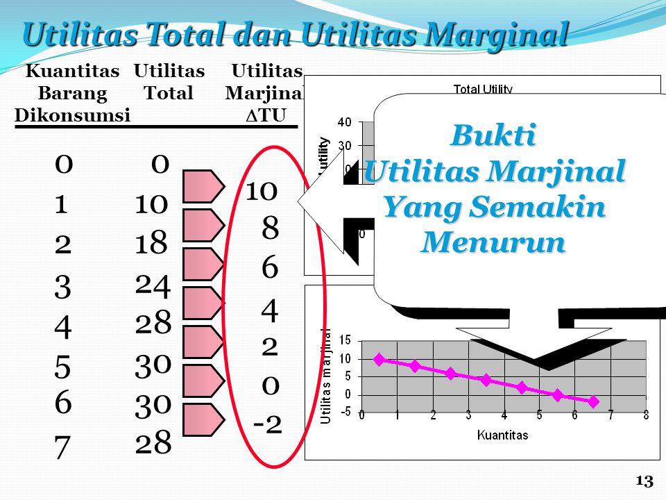 Utilitas Total dan Utilitas Marginal