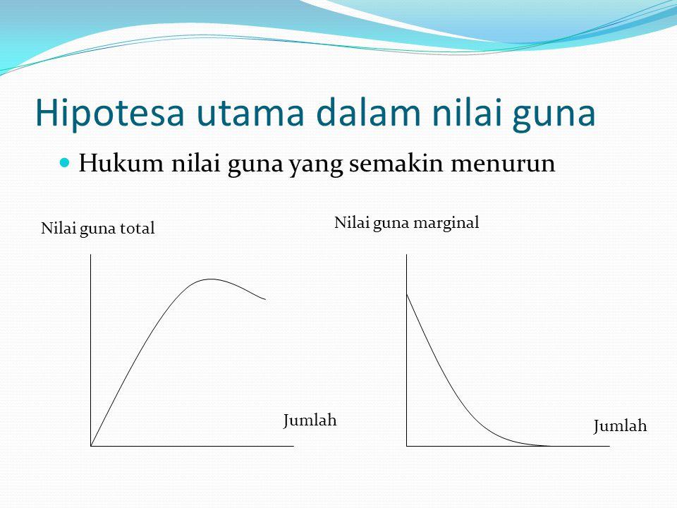 Hipotesa utama dalam nilai guna