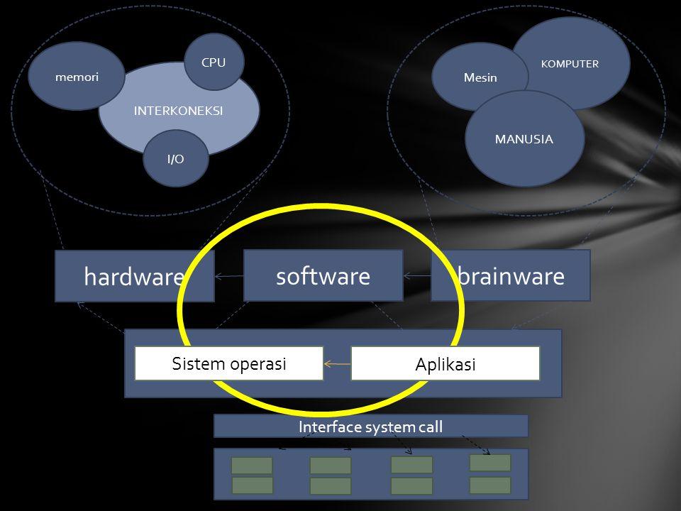 hardware software brainware Sistem operasi Aplikasi