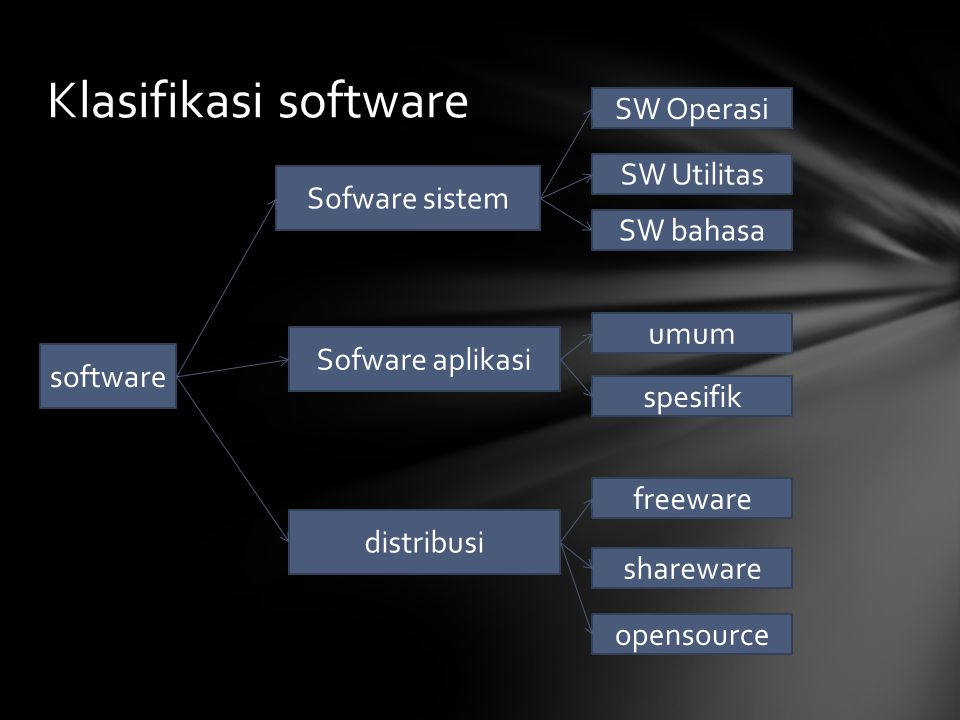 Klasifikasi software SW Operasi SW Utilitas Sofware sistem SW bahasa