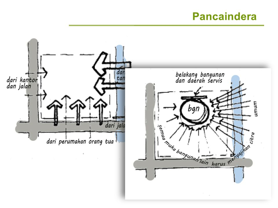 Pancaindera