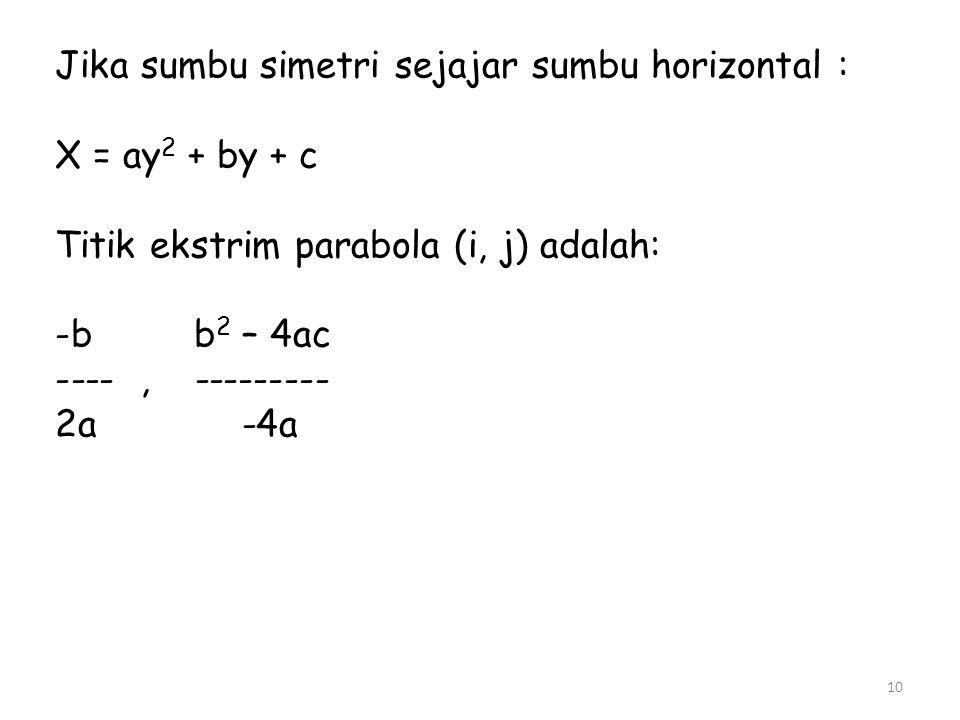 Jika sumbu simetri sejajar sumbu horizontal :