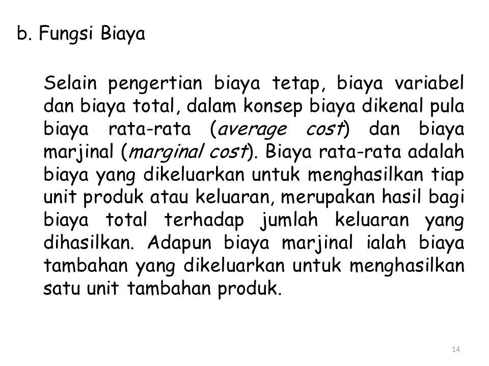 b. Fungsi Biaya