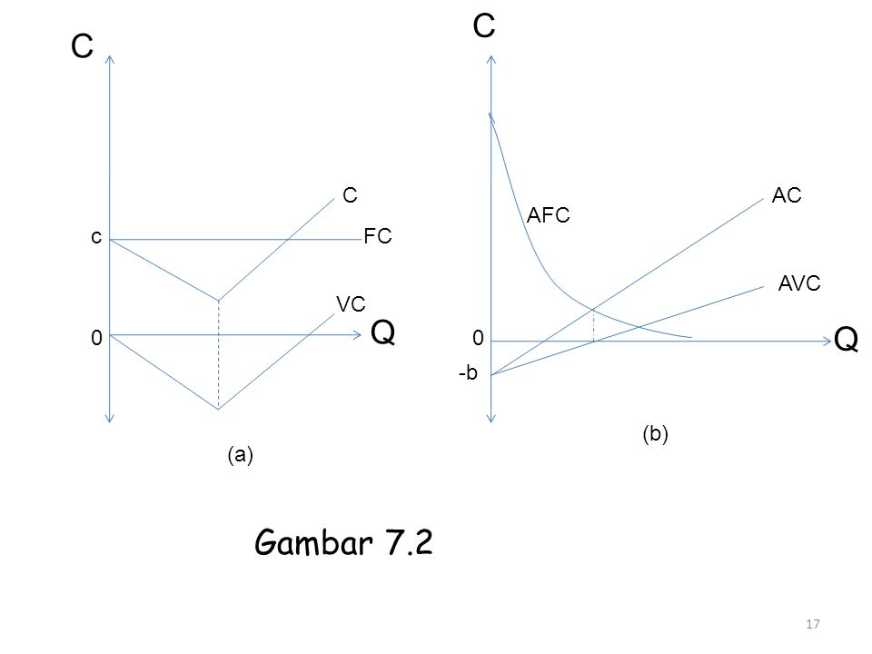 C C C AC AFC c FC AVC VC Q Q -b (b) (a) Gambar 7.2