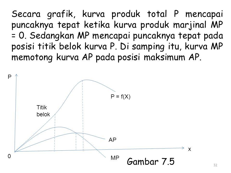 Secara grafik, kurva produk total P mencapai puncaknya tepat ketika kurva produk marjinal MP = 0. Sedangkan MP mencapai puncaknya tepat pada posisi titik belok kurva P. Di samping itu, kurva MP memotong kurva AP pada posisi maksimum AP.