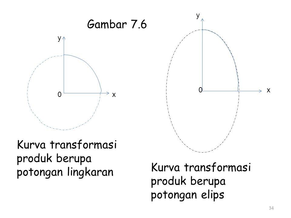 Kurva transformasi produk berupa potongan lingkaran