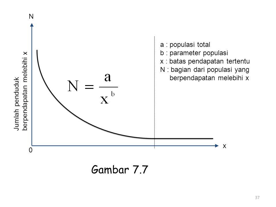 Gambar 7.7 N a : populasi total b : parameter populasi