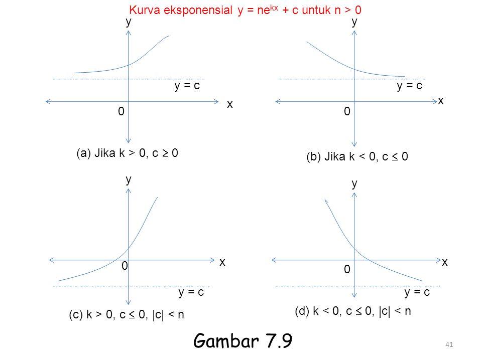 Gambar 7.9 Kurva eksponensial y = nekx + c untuk n > 0 y y y = c