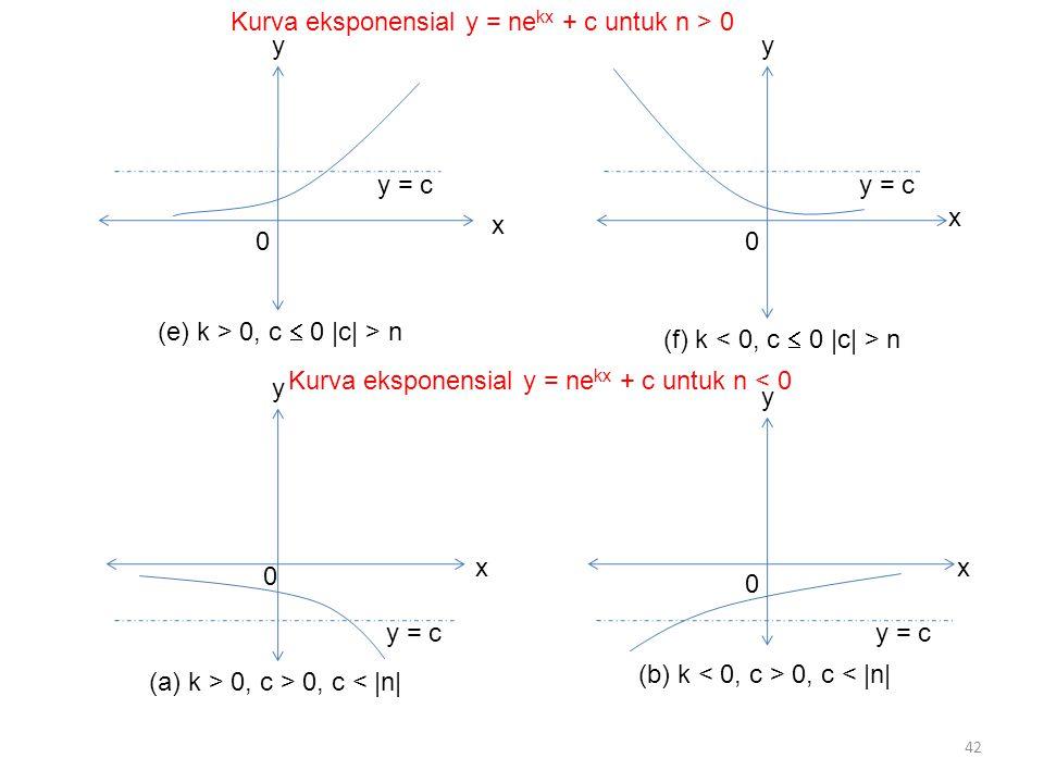 Kurva eksponensial y = nekx + c untuk n > 0
