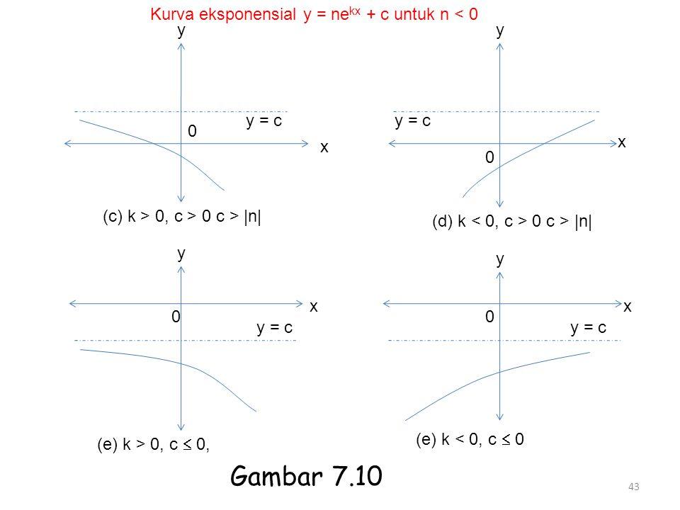 Gambar 7.10 Kurva eksponensial y = nekx + c untuk n < 0 y y y = c