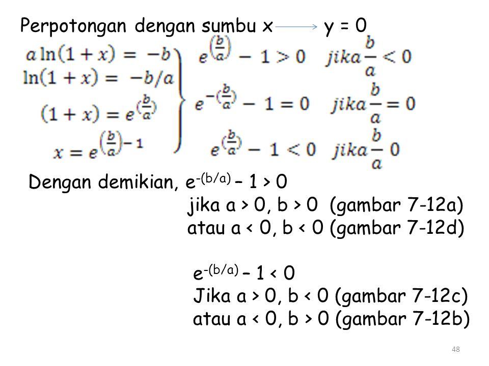 Perpotongan dengan sumbu x y = 0