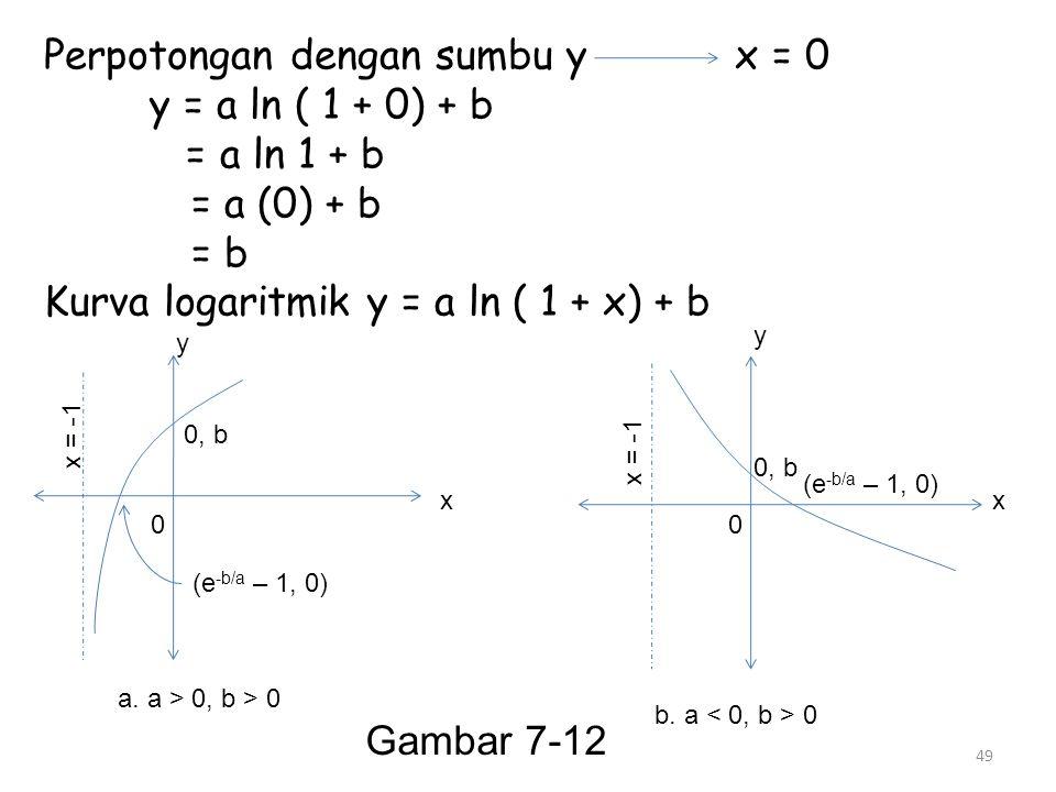 Perpotongan dengan sumbu y x = 0 y = a ln ( 1 + 0) + b = a ln 1 + b